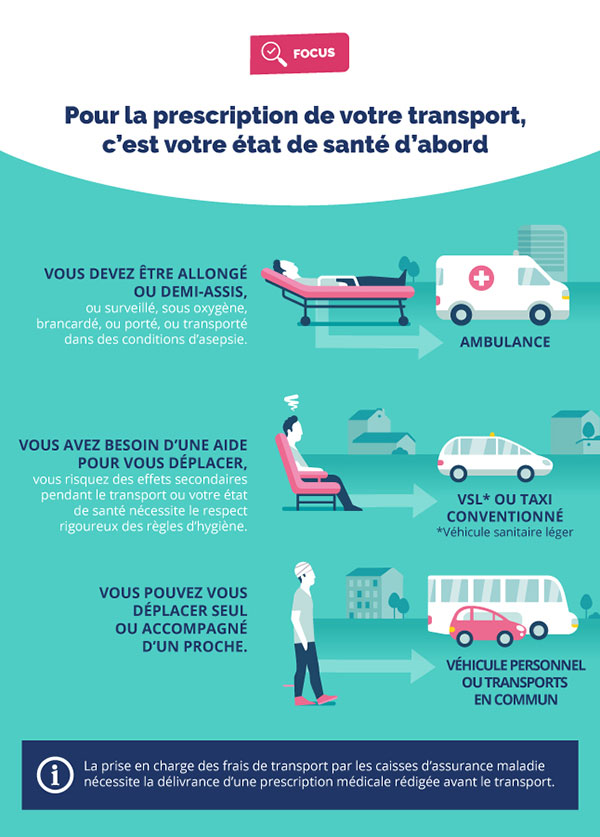 infographie taxi conventionné cpam